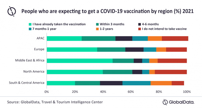 Infographic COVID-19 Vaccination by region - Source Globaldata
