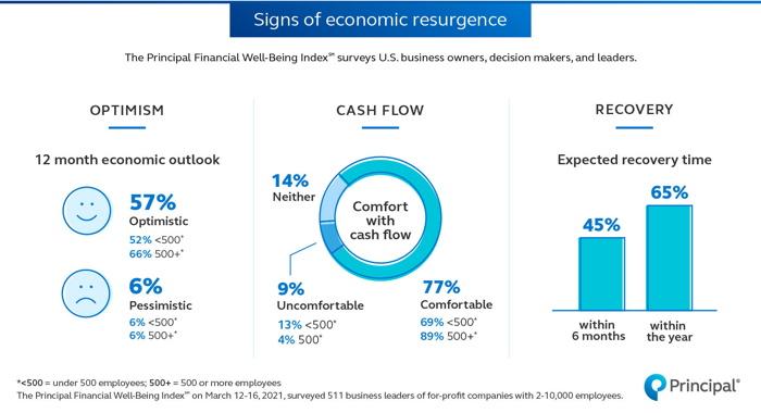 Infographic - U.S. Business Optimism