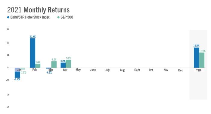 U.S. Hotel Stock Index - Source STR