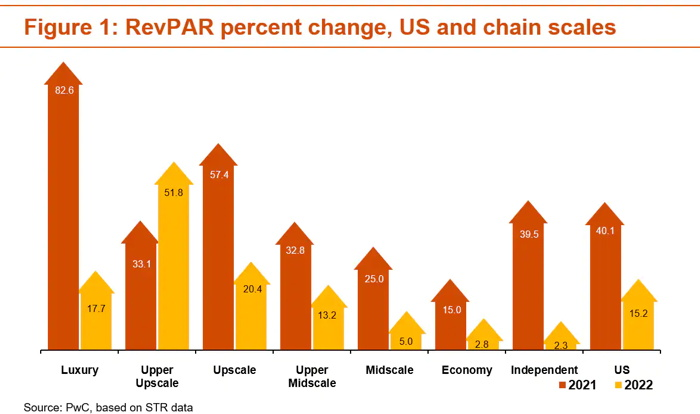 Graph - RevPAR percent change, US and chain scales