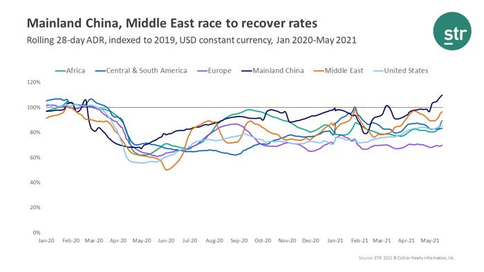 Infographic - Source - STR - Global ADR performance