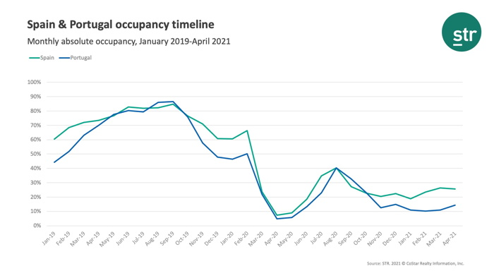 Infographic - Source - STR - Spain and Portugal Hotel Occupancy