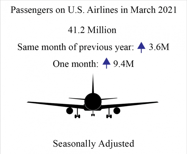 airline traffic reports