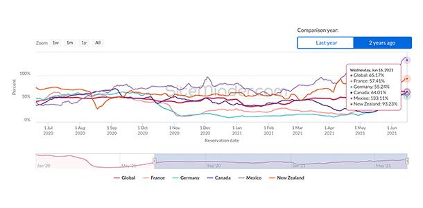 Graph - SiteMinder World Hotel Index