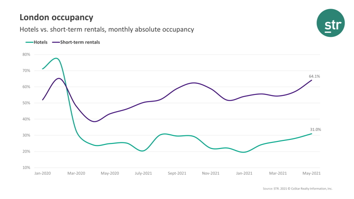 Infographic - Source - STR - London Hotel Occupancy