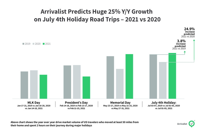 Graph - July 4th Holiday trips 2021-2020