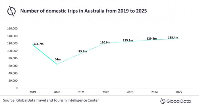 Graph - Domestic trips in Australia 2019 - 2025 - Source - Globaldata