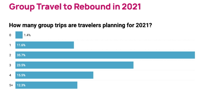 Infographic - Source - 2021 Bach Travel Trends Report - Group Travel