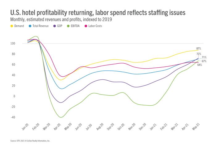 Infographic - Source - STR - U.S. Hotel Profitability