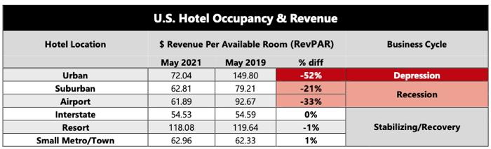 Infographic - Source - AHLA - U.S. Hotel Occupancy