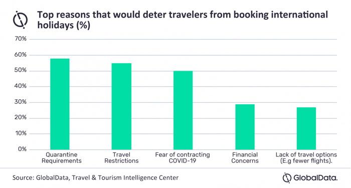 Graph - Top reasons detering travelers - Source Globaldata