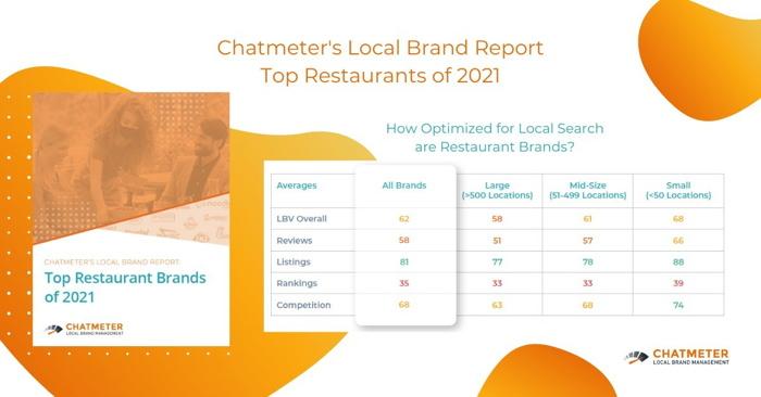 Infographic - Local Brand Report: Top Restaurant Brands of 2021