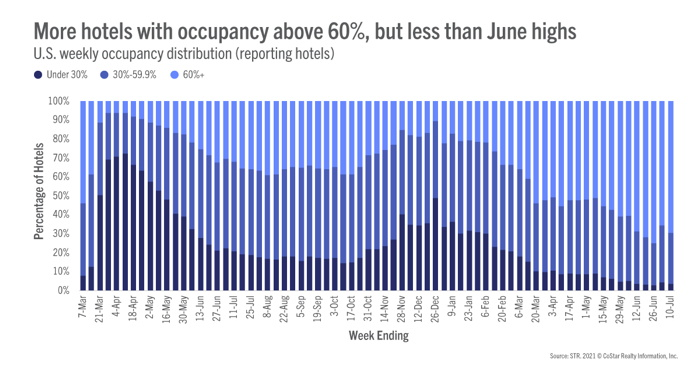 Infographic - Source - STR - U.S. Hotel Occupancy