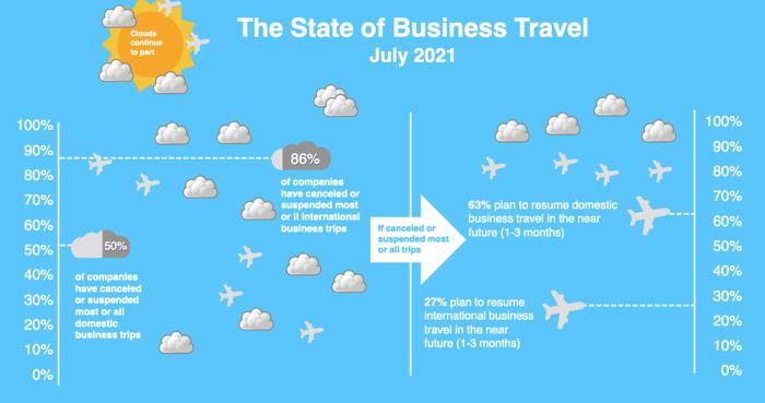 Infographic - GBTA Business Travel Poll - Source GBTA