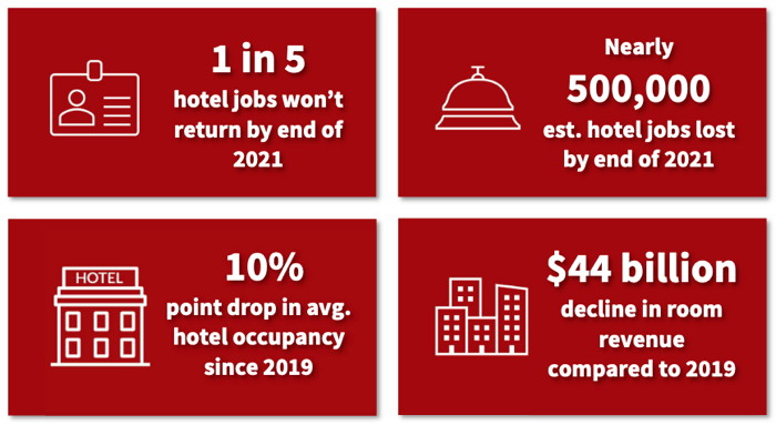Infographic - Source - AHLA - COVID-19 Impact On Hotel Industry