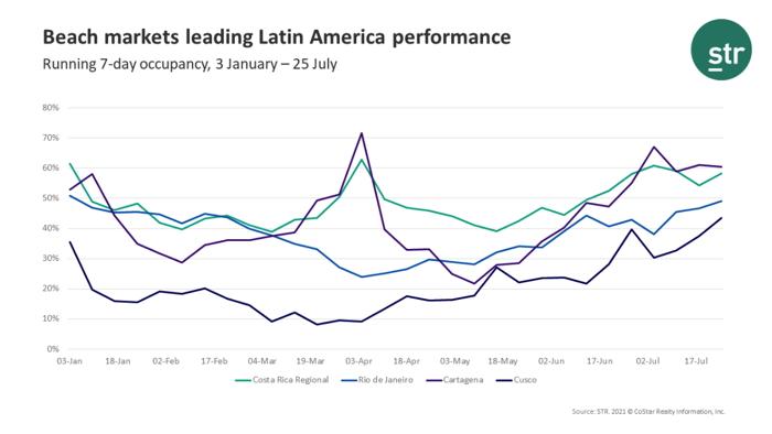 Infographic - Hotel Occupancy Latin America - Source STR