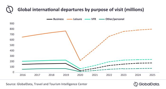 Graph - Global international departures by purpose of visit - Source Globaldata