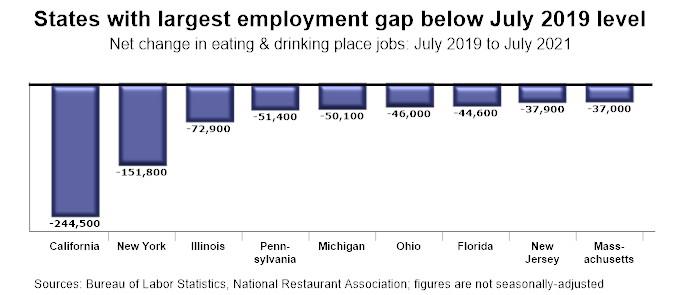 Infographic - U.S. Restaurant Employment