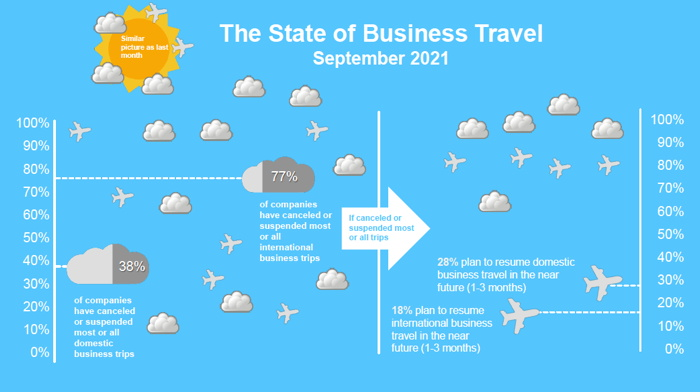Infographic - State of Business Travel - September 2021