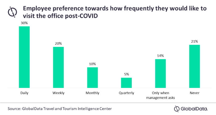 Graph - Employee office visit preference - Source Globaldata