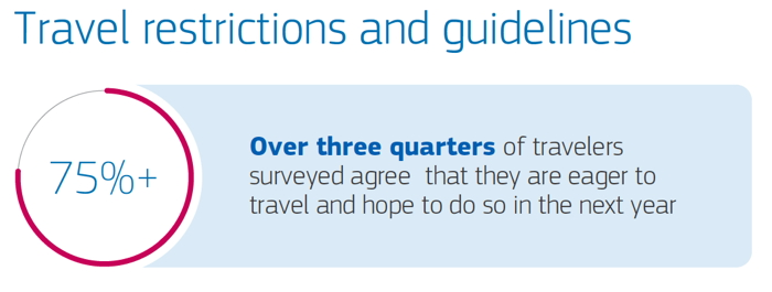 Infographic from Amadeus Travel Intention Report - Source Amadeus