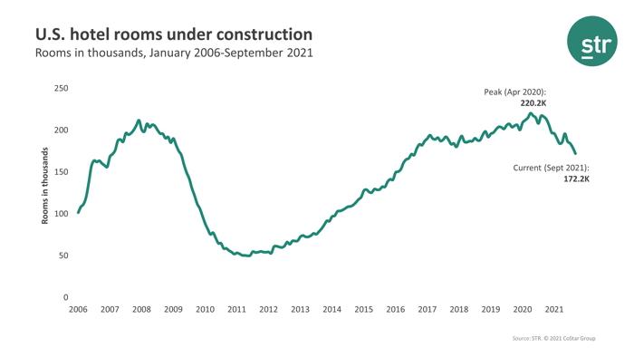 Gráfico - Proyecto de construcción de hoteles en EE. UU. - Fuente ST